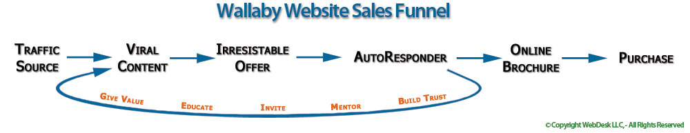 website-sales-funnel